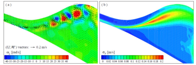 Stream-wise velocity distribution measured with 2D PIV in case #1: (a) Secondary flow vector map and vorticity distribution, (b) Distribution of RMS flow velocity fluctuation.