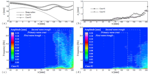 Free surface elevations in two selected cases: (a) mean wave profiles over the bump, (b) RMS values of free surface fluctuation, (c) spectrum map of free surface fluctuation in case #1, (d) spectrum map of free surface fluctuation in case #2.