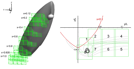 These images show the allocation of TPIV overlapping zones (the green boxes) at each measurement station (left) and a zoom-in view of station x = 0.2 in the yz-plane with showing the VW-streamlines (right).
