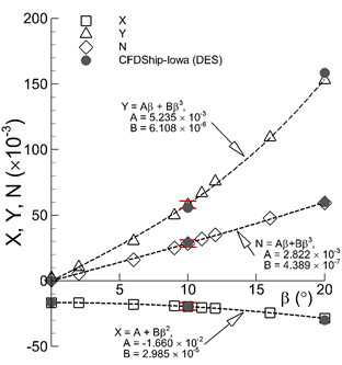 This graph shows experimental surge X and sway Y forces and yaw moment N coefficients at various drift angles and comparisons with the CFDShip-Iowa simulations. The red error bars represent the uncertainty limits of the experimental data.