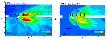 These images show the contours of the mean (top) and RMS fluctuation (bottom) of the free surface elevation for the sub-critical (left) and critical (right) Re conditions and their comparisons between the experiment (EFD) and the LES simulations.