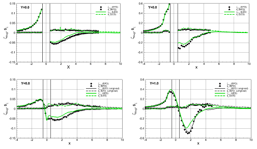 These images show the streamwise profiles of the free surface mean elevation AVG and RMS fluctuation s along the cuts Y = 0 (top) and Y = 0.8 D (bottom) for the sub-critical (left) and critical (right) Re conditions and the comparisons between the experiment (EFD) and the LES simulations.