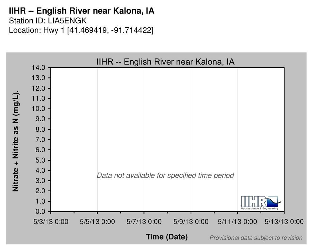 English River near Kalona, Iowa.