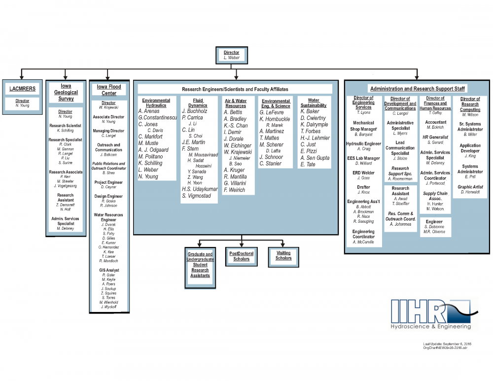 The IIHR organizational chart.