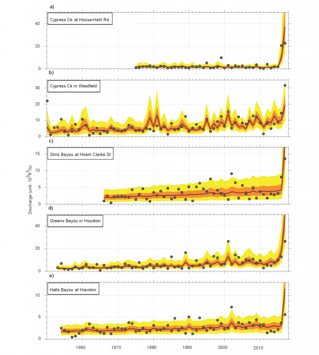 Colorful graph illustrates variations in peak discharge.